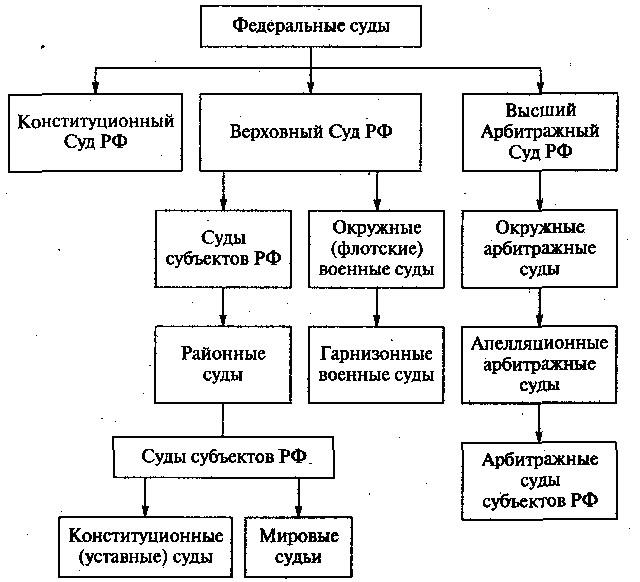 2.3. Судебная система Российской Федерации: Судебная система ...