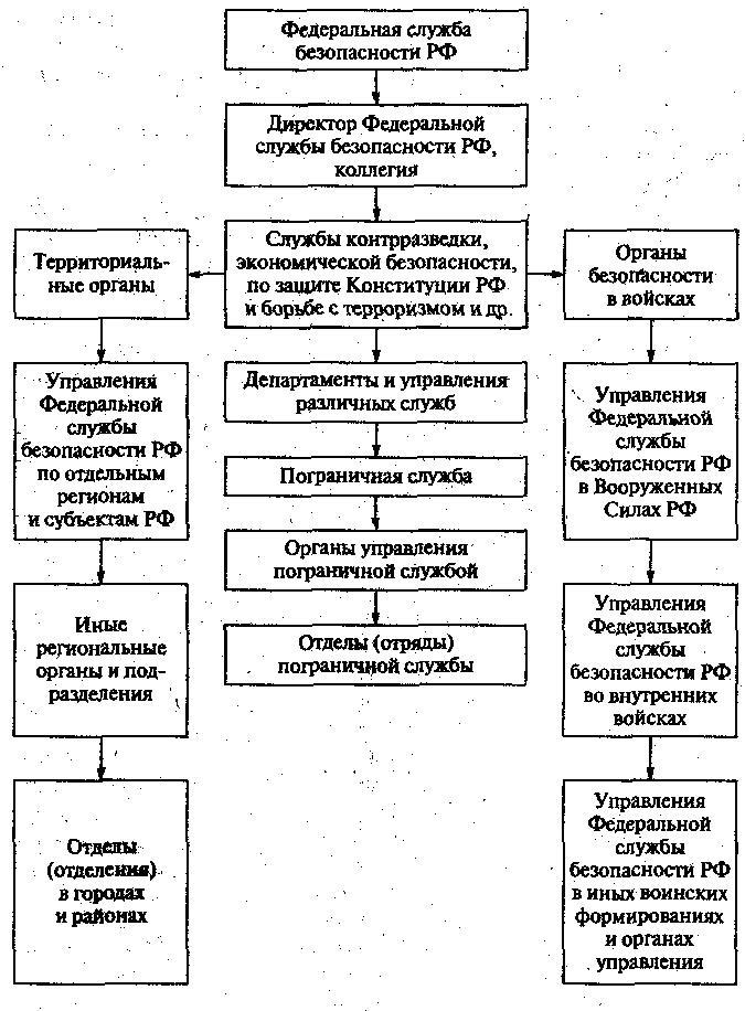 Положительные действия органов фсб иссушающие